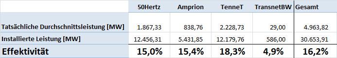 Prozentuale_Leistung